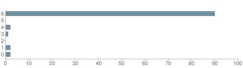 Chart?cht=bhs&chs=500x140&chbh=10&chco=6f92a3&chxt=x,y&chd=t:90,0,2,1,0,2,2&chm=t+90%,333333,0,0,10 t+0%,333333,0,1,10 t+2%,333333,0,2,10 t+1%,333333,0,3,10 t+0%,333333,0,4,10 t+2%,333333,0,5,10 t+2%,333333,0,6,10&chxl=1: other indian hawaiian asian hispanic black white
